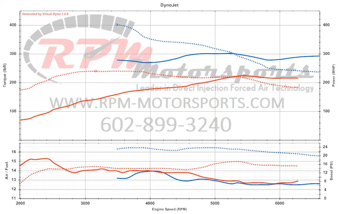 2007 Pontiac Solstice Before and After Dyno